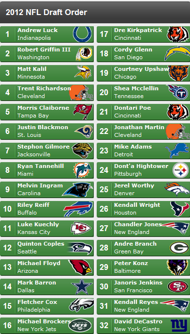 Mockdraft2012
